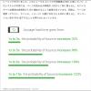 Webサイトのページ表示速度が遅いと離脱率の悪化に直結
